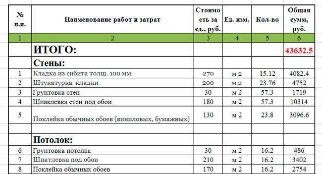 оценка стоимости работ по ремонту